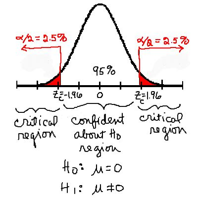 Hypothesis testing in a dissertation Knowledge Tank